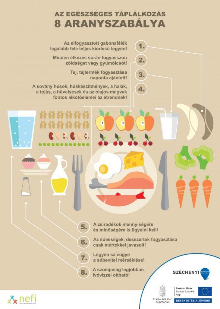 8 táplálkozási aranyszabály