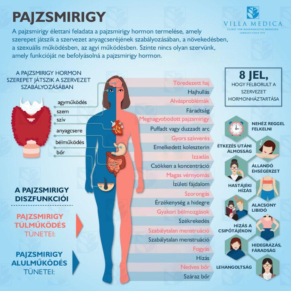 súlycsökkenés tünetei a bőlyn